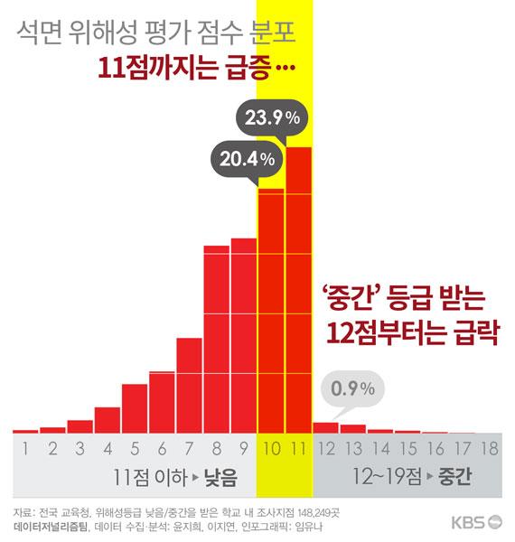 위해성 평가 점수 분포표