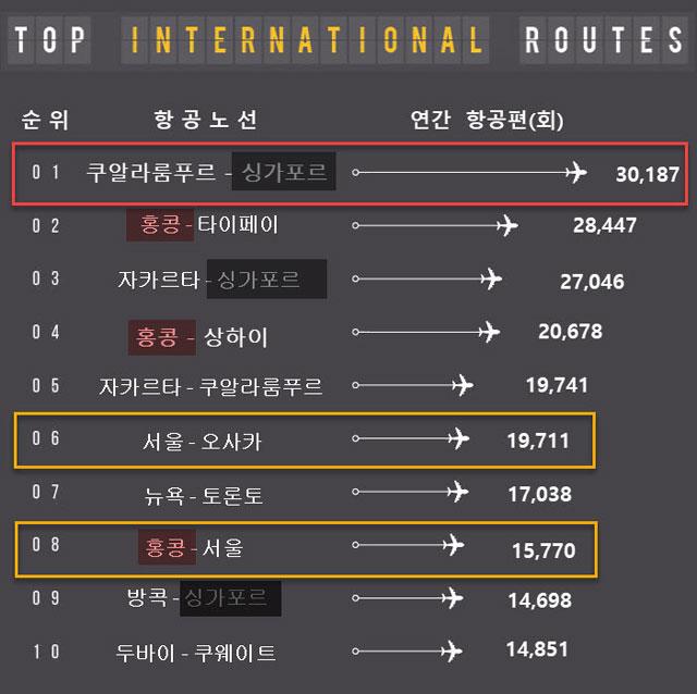 출처: Busiest Routes 2019, OAG