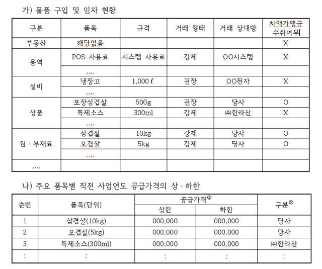 정보공개서에 들어가는 물품 공급가격·차액가맹금 항목 (공정거래위원회 자료)