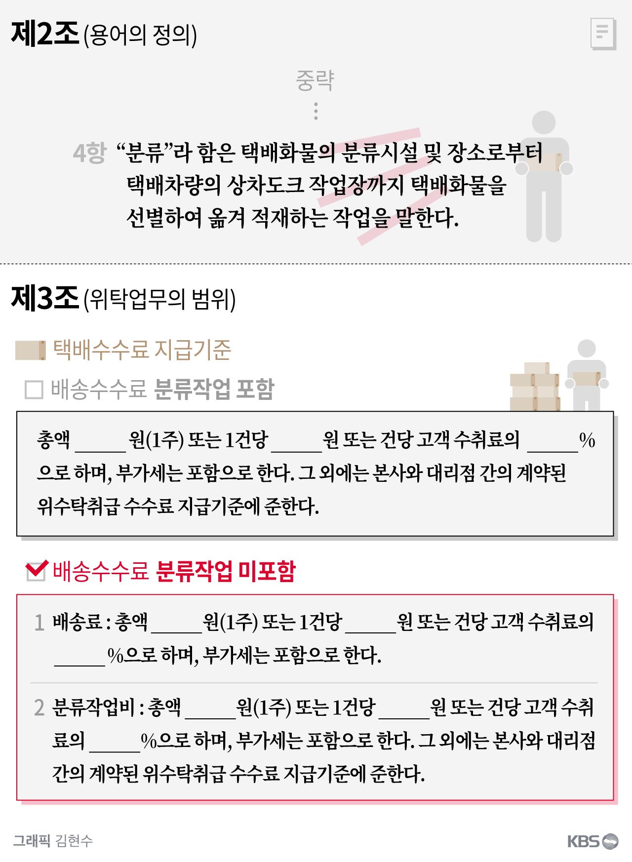2018년 표준 택배운송 위·수탁 계약서(안) 일부 발췌 (출처: 국회 국토위 장경태 의원실)