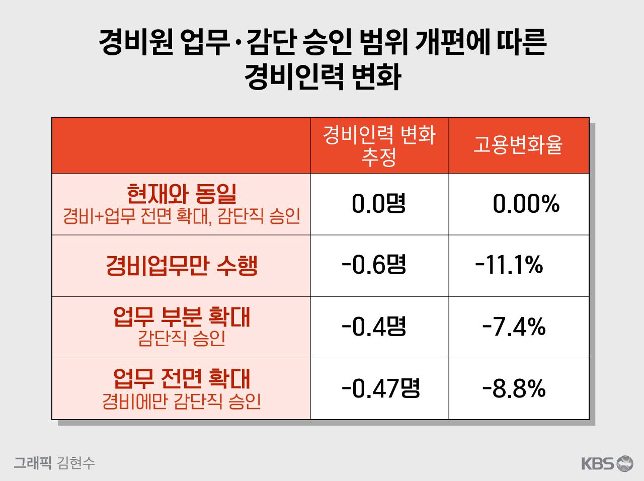 출처: 한국노동연구원, '공동주택 경비근로자 업무범위 명확화의 고용영향분석'