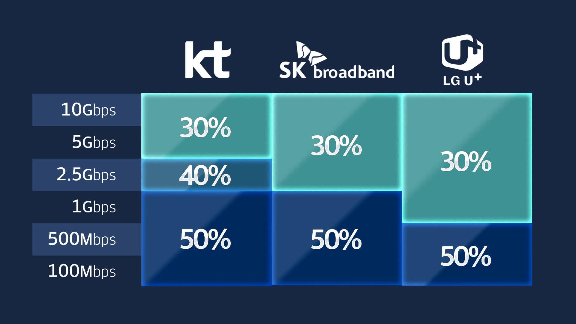 통신 3사가 운영 중인 최저보장속도 (출처: 각 사업자 제출자료)