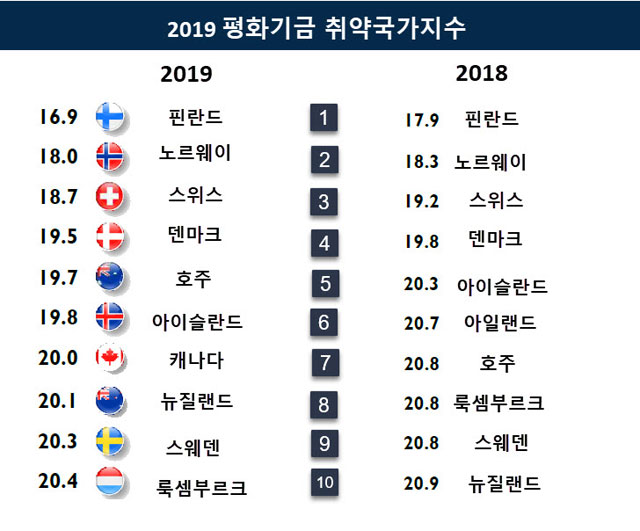 출처:FRAGILE STATES INDEX ANNUAL REPORT 2019