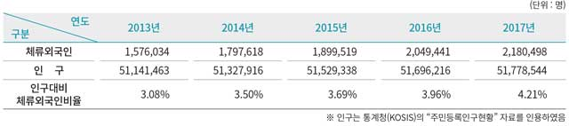 인구대비 체류외국인 현황(2017년 출입국·외국인 정책 통계연보)