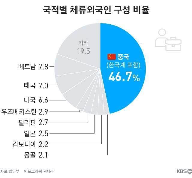 국적별 체류외국인 구성 비율 파이차트