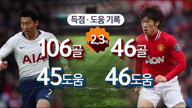 손흥민-박지성 공격 포인트 비교