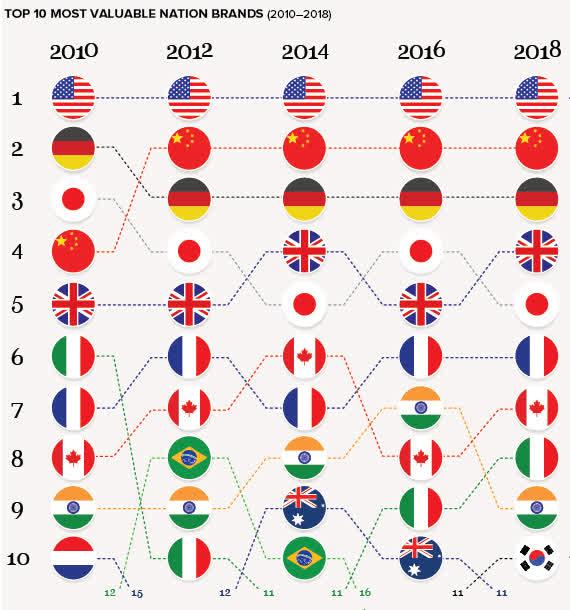 2010년 이후 국가 브랜드 가치 변화 추이