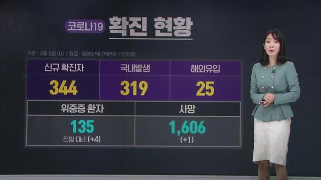 '연휴 효과' 신규 확진자 344명…백신 접종률 0.04%