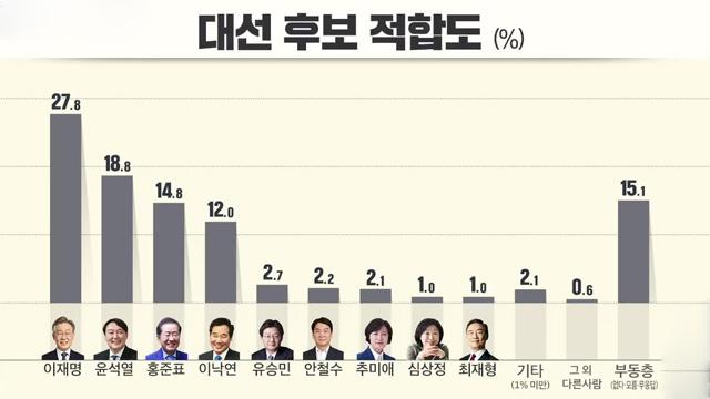 [KBS 여론조사]① 이재명 27.8%·윤석열18.8%·홍준표 14.8·이낙연 12.0%