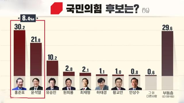 [KBS 여론조사]② 국민의힘 후보 적합도 홍준표 30.2%-윤석열 21.8%…민주당 이재명 우위