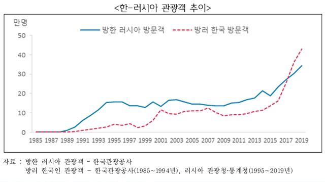 [사진 출처 : 무역협회 보고서 '한-러 수교 30주년, 경제협력 평가와 전망']