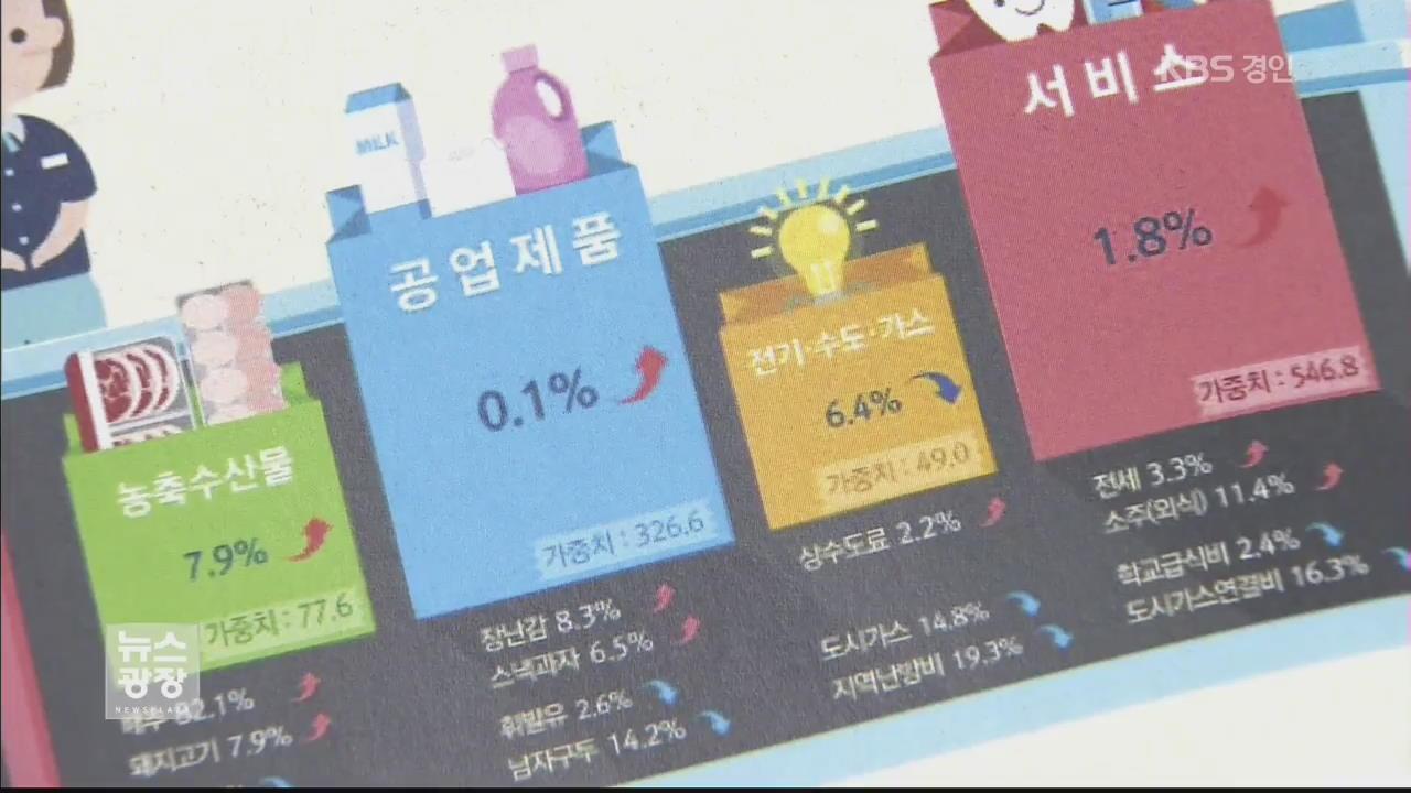 소비자물가 3개월째 1%대 ↑…연중 최고 수준