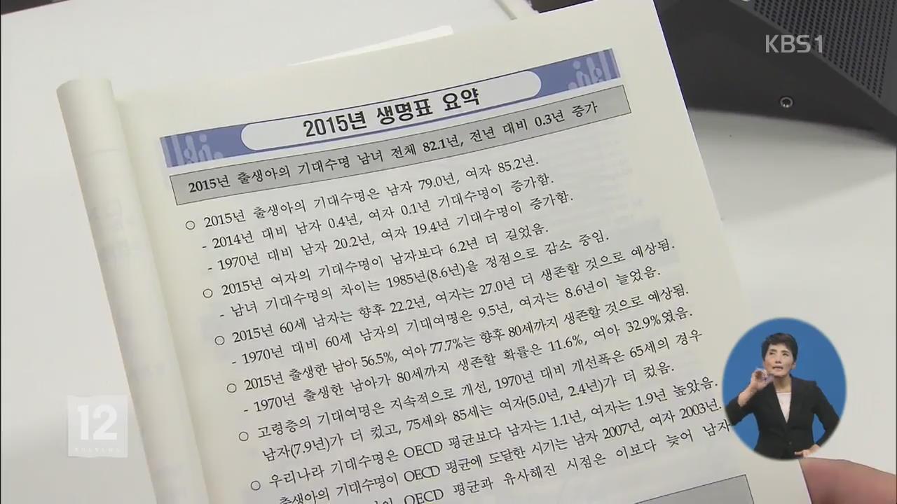 한국인 기대수명 82.1세…남 79세·여 85.2세