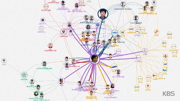 누가 누구와 무엇을?…인터랙티브 관계망으로 보는 '박·최 게이트'