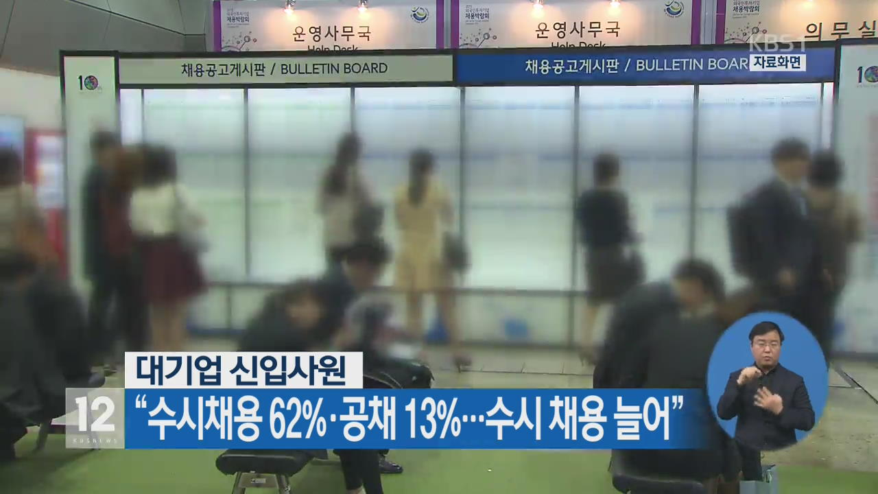 """대기업 신입사원, """"수시채용 62%·공채 13%…수시 채용 늘어"""""""