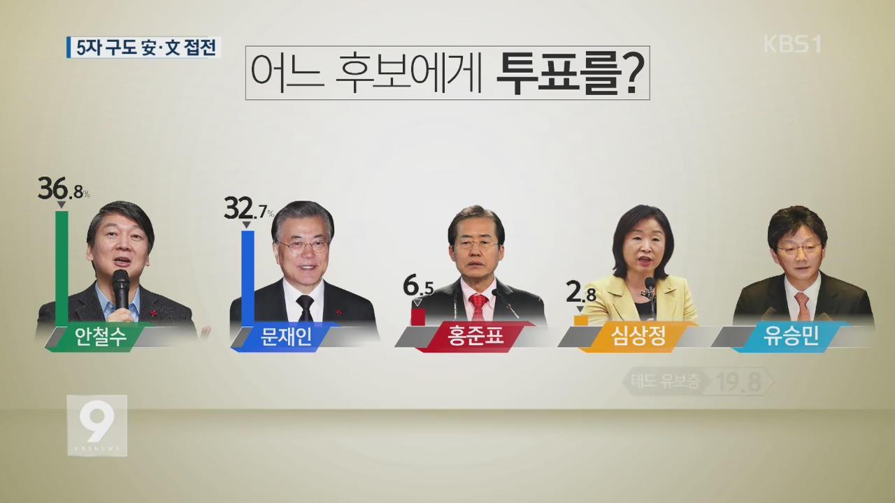 [여론조사] ① 5자 구도 시…安 36.8%·文 32.7% 접전
