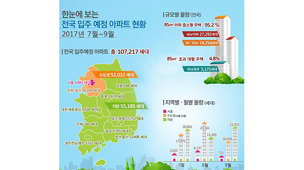 7~9월 전국 아파트 10만7천여가구 입주…작년대비 38%↑