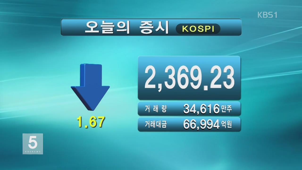 코스피 2,369.23 코스닥 669.41