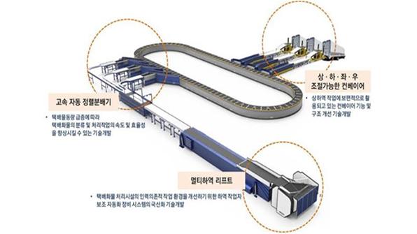 국토부, 택배 상하차 자동화 기술 개발 추진