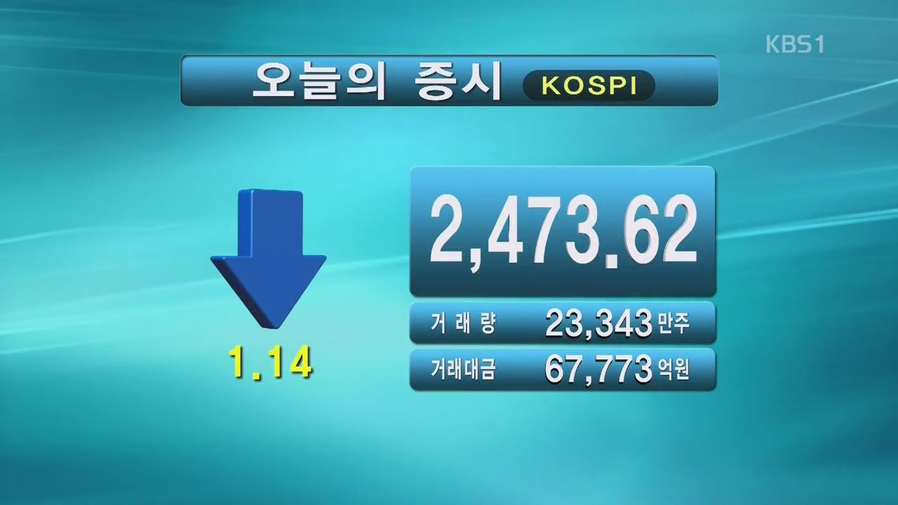코스피 2,473.62 코스닥 663.08