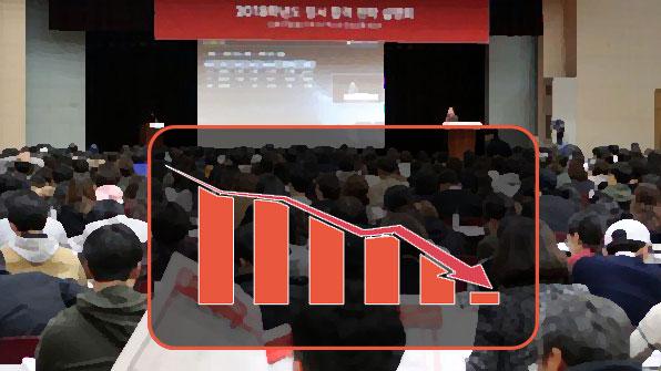 학령 인구 감소  2021년 대입 미달  본격화