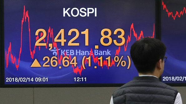 코스피, 외국인·기관 동반 매수에 사흘째 상승…2,420선 안착