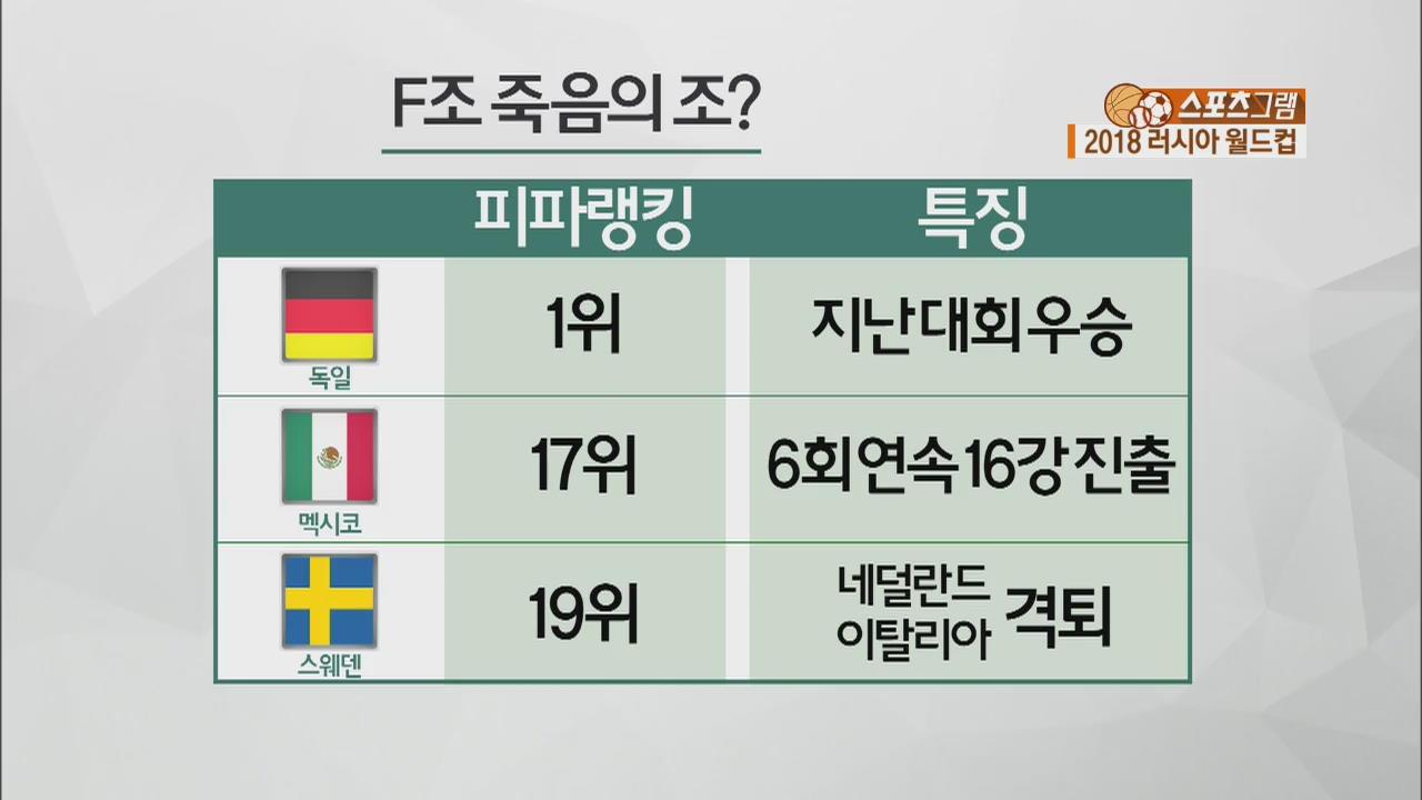 [스포츠그램] 석 달 앞으로 다가온 2018 월드컵