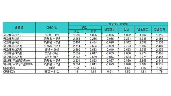 국고채 금리, 일제히 하락…3년물 연 2.256%