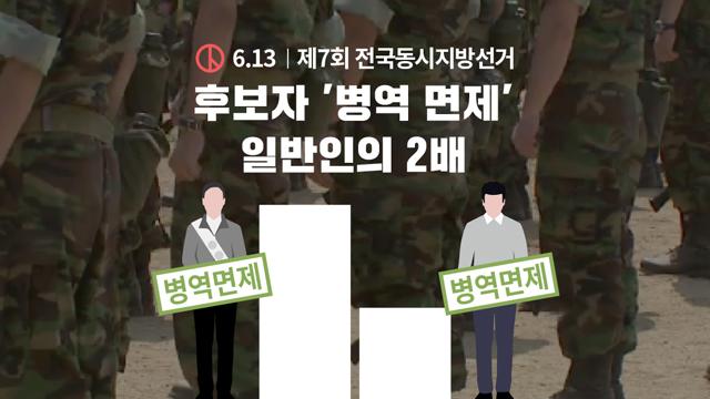 [6.13 후보자 분석⑫] '병역 면제' 일반인 2배…검사·입영 기피 7명