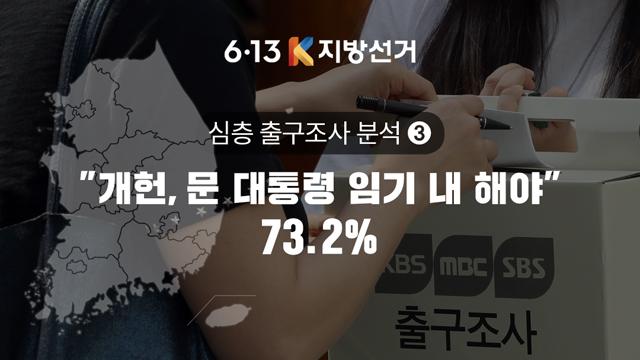 """[심층 출구조사③] """"개헌, 문 대통령 임기 내 해야"""" 73.2%"""