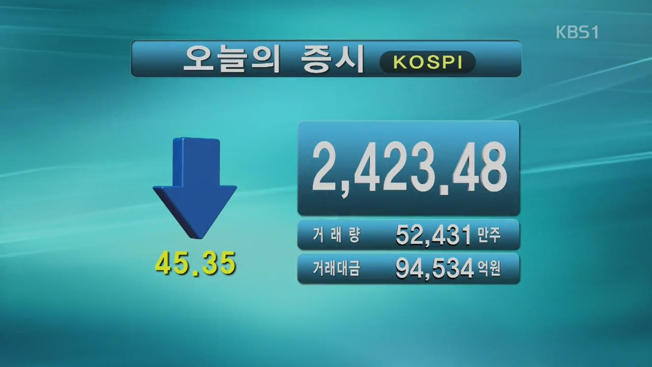 코스피 2,423.48 코스닥 864.56