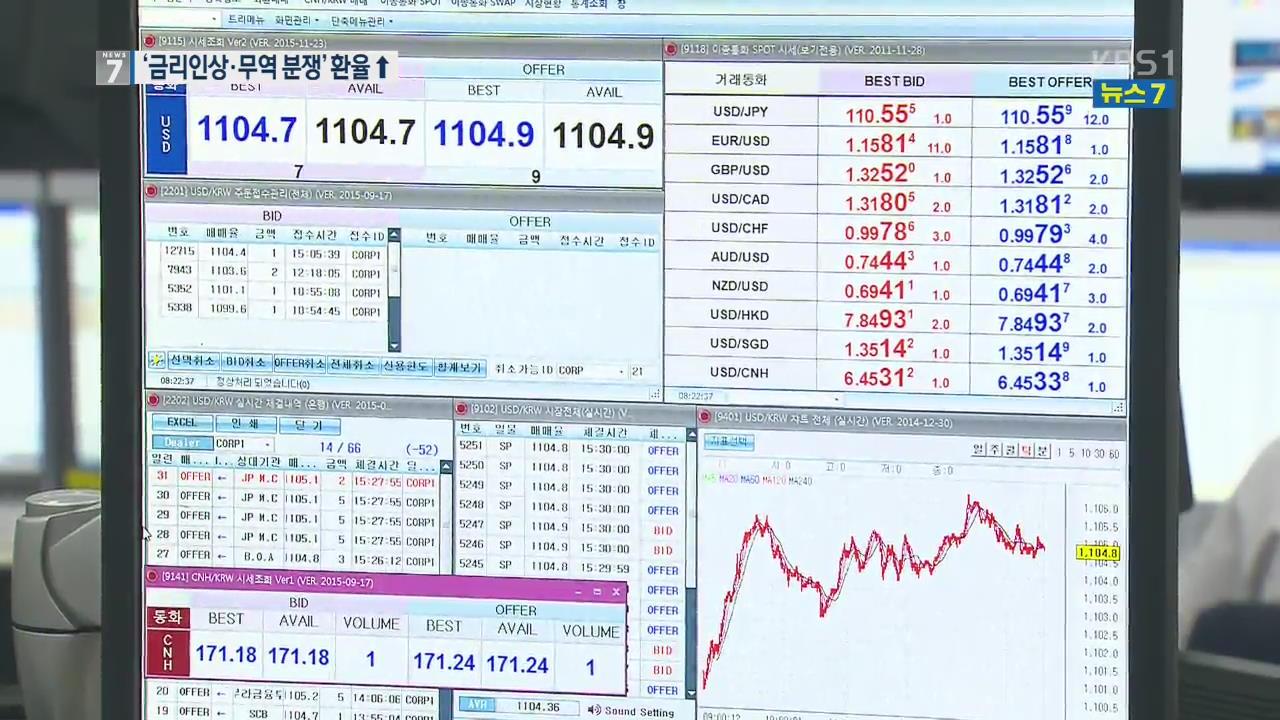美 금리 인상·무역 분쟁에 환율 1,100원 선 돌파