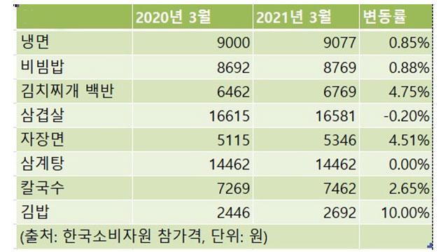 4월 외식비 상승률 22개월만에 최고…김밥 4.4%·짜장면 3.2%↑
