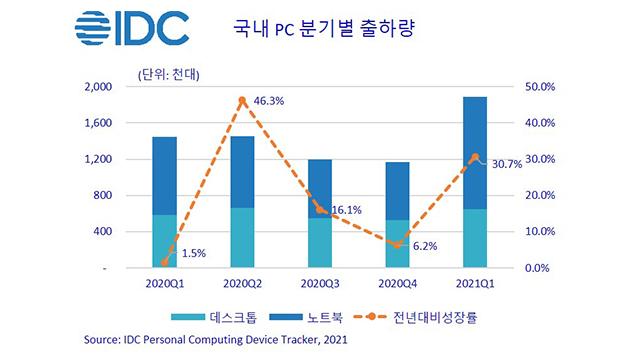 """한국IDC """"1분기 국내 PC 출하량 189만 대…10년 만에 최대"""""""
