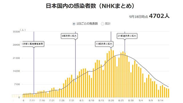 일본 코로나19 하루 확진자 3,401명…2개월 만에 3,000 명대