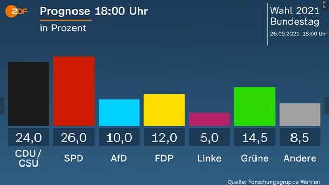 독일 총선 초박빙…출구조사서 사민당 근소하게 앞서