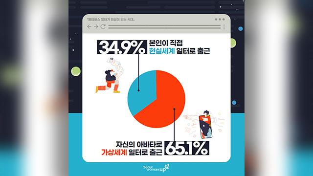 """서울시민 65% """"현실세계 출근보다 '메타버스' 출근이 좋아"""""""