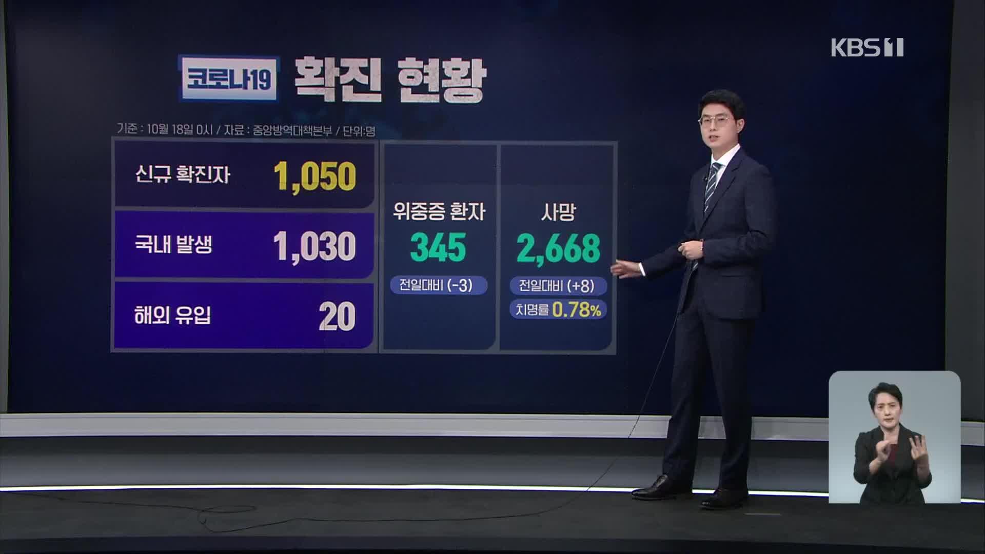신규 확진자 1,050명…4차 대유행 이후 '최저'