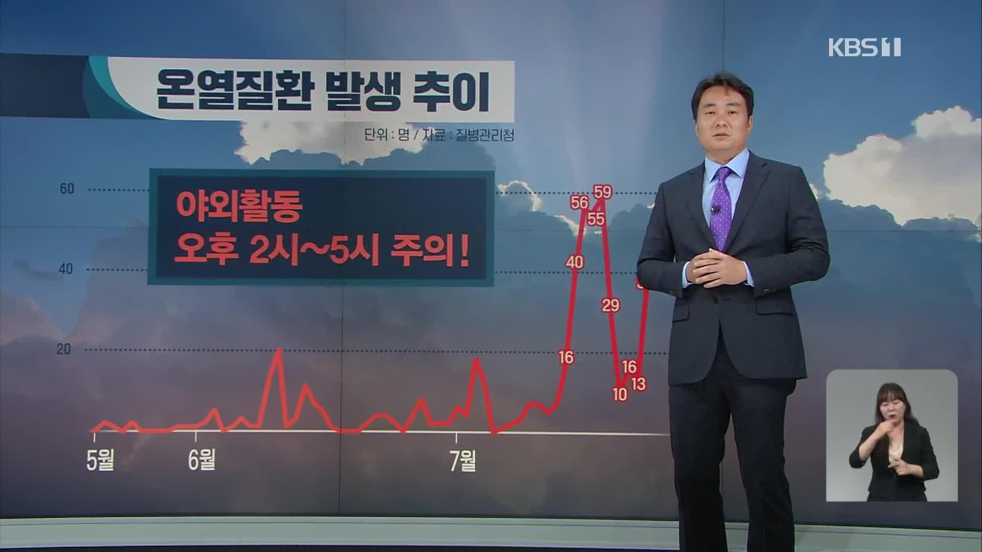 서울 37도 폭염…고수온 경보 확대