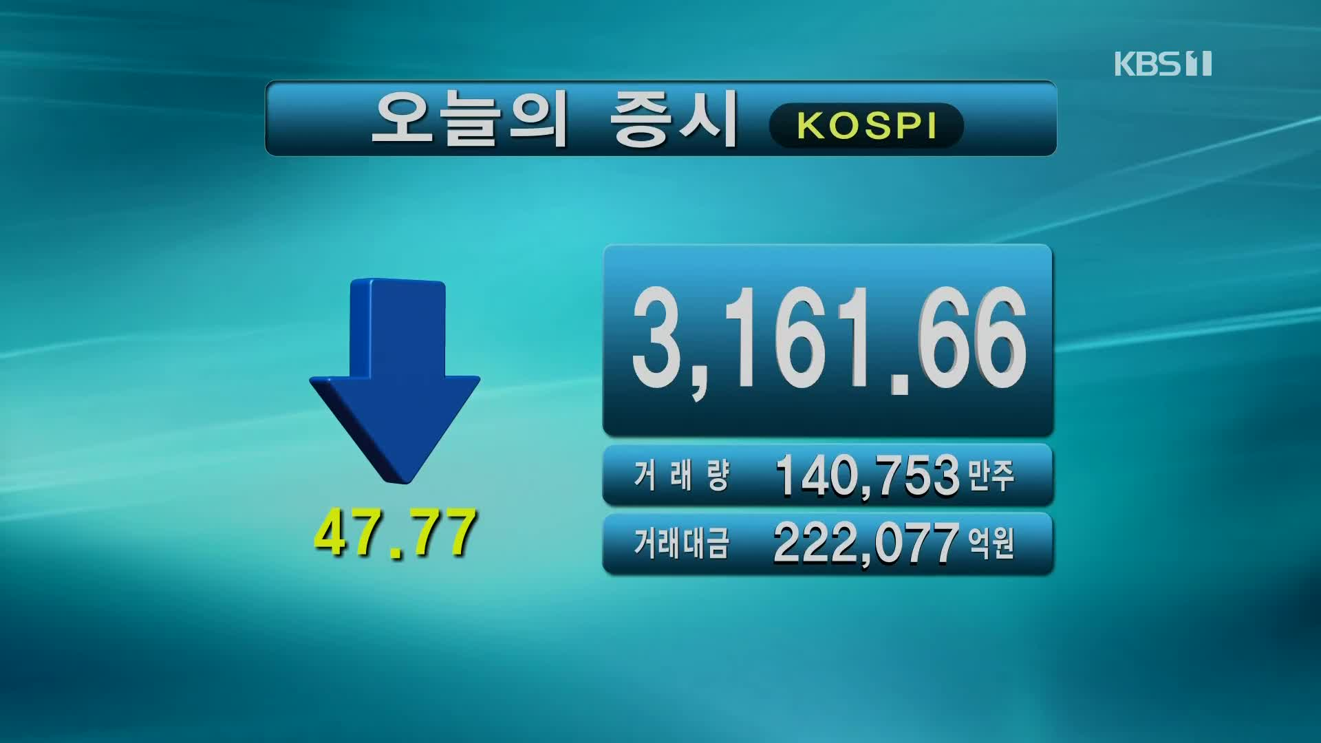 코스피 3,161.66 코스닥 967.10