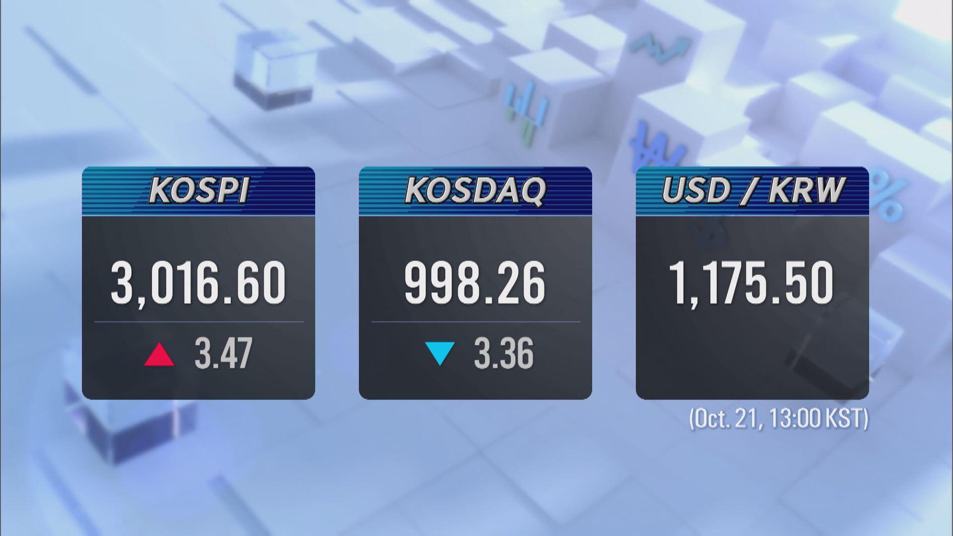 KOSPI 3,016.60 KOSDAQ 998.26